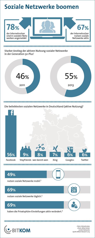 Zwei Drittel Der Internetnutzer In Sozialen Netzwerken Aktiv Ergo