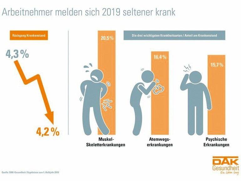 Psychische Erkrankungen - Höchststand bei Ausfalltagen..